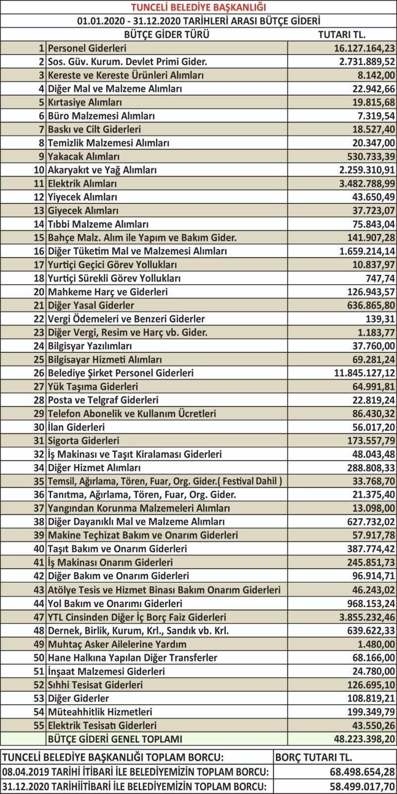 dersim-belediyesi-gelir-gider-tablosunu-acikladi-(2).jpg