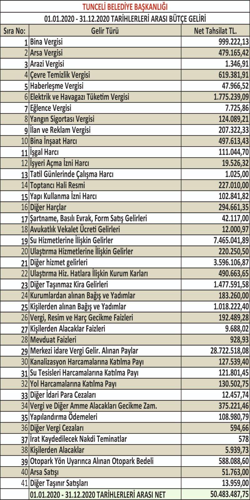 dersim-belediyesi-gelir-gider-tablosunu-acikladi-(3).jpg